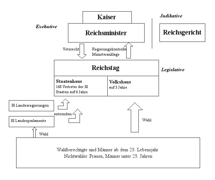 Reichsverfassung 1849