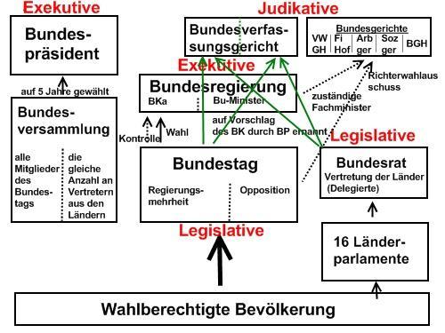 Ein Schema der Verfassung der Bundesrepublik Deutschland nach Artikel 20 GG