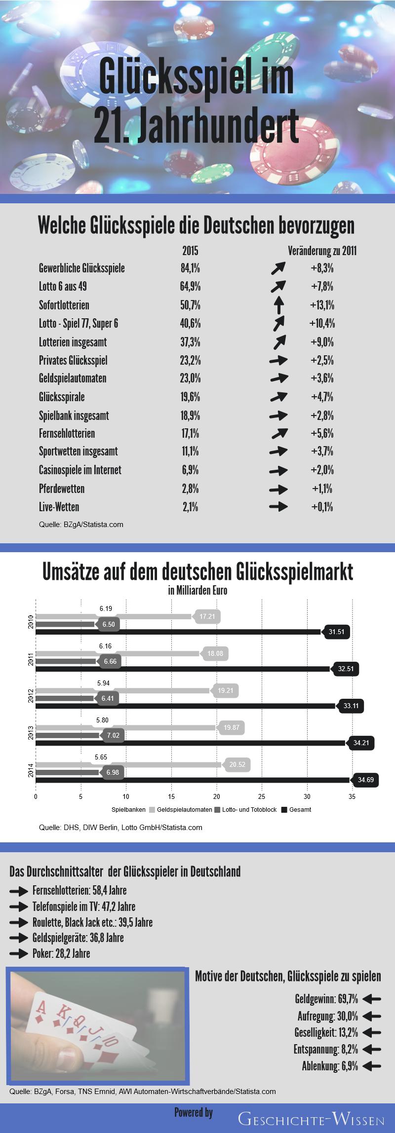 Bevorzugte Glückspiele, Umsätze auf dem deutschen Markt, Durchschnittsalter, Motive
