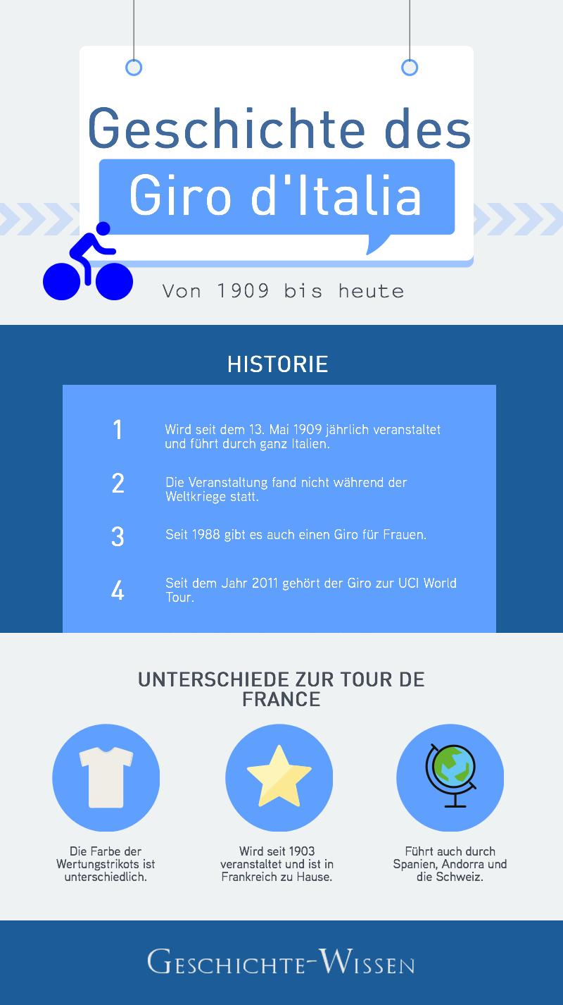 Die Giro-Geschichte