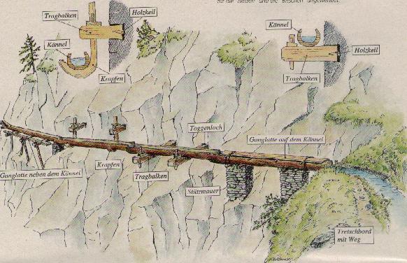 Bausystem der Suonen. Bild ©aletscharena_(Ed Kummer)